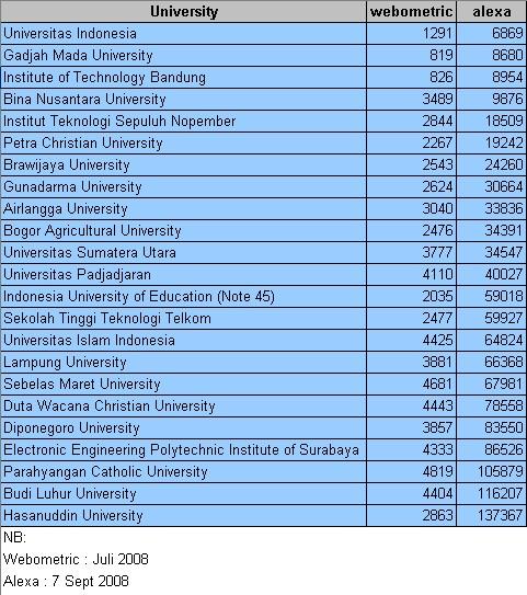 Site Rank Alexa untuk Perguruan Tinggi dalam negeri