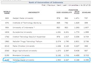 Rank UNS di webometrics Januari 2009 (dari 4681 ke 2159)